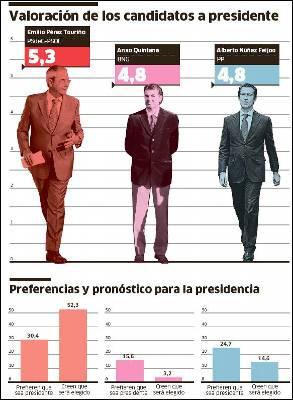 El bipartito revalida su mayoría en Galicia
